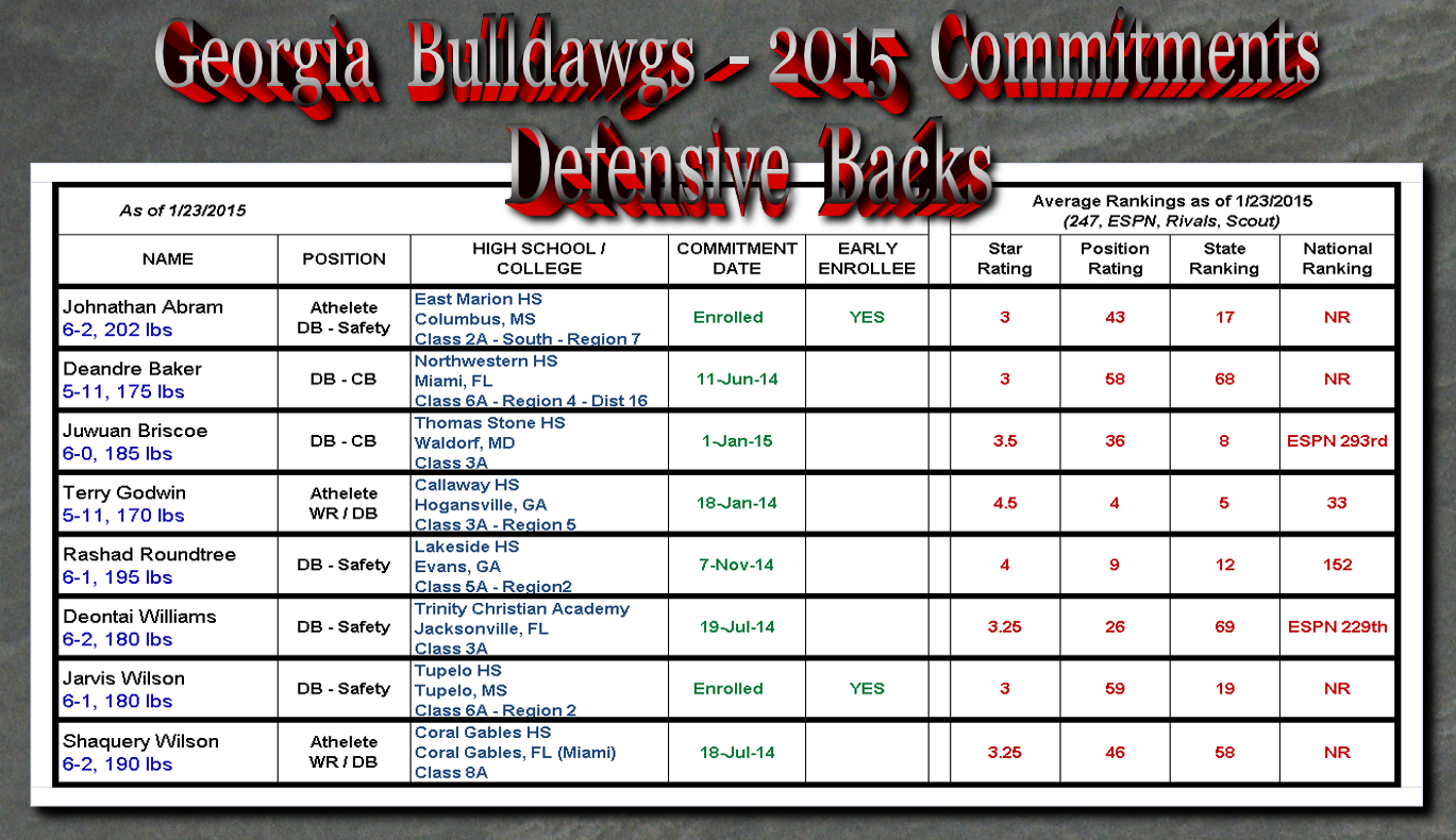 Georgia-Bulldawg-2015 Commitments-DBs_01-23-15