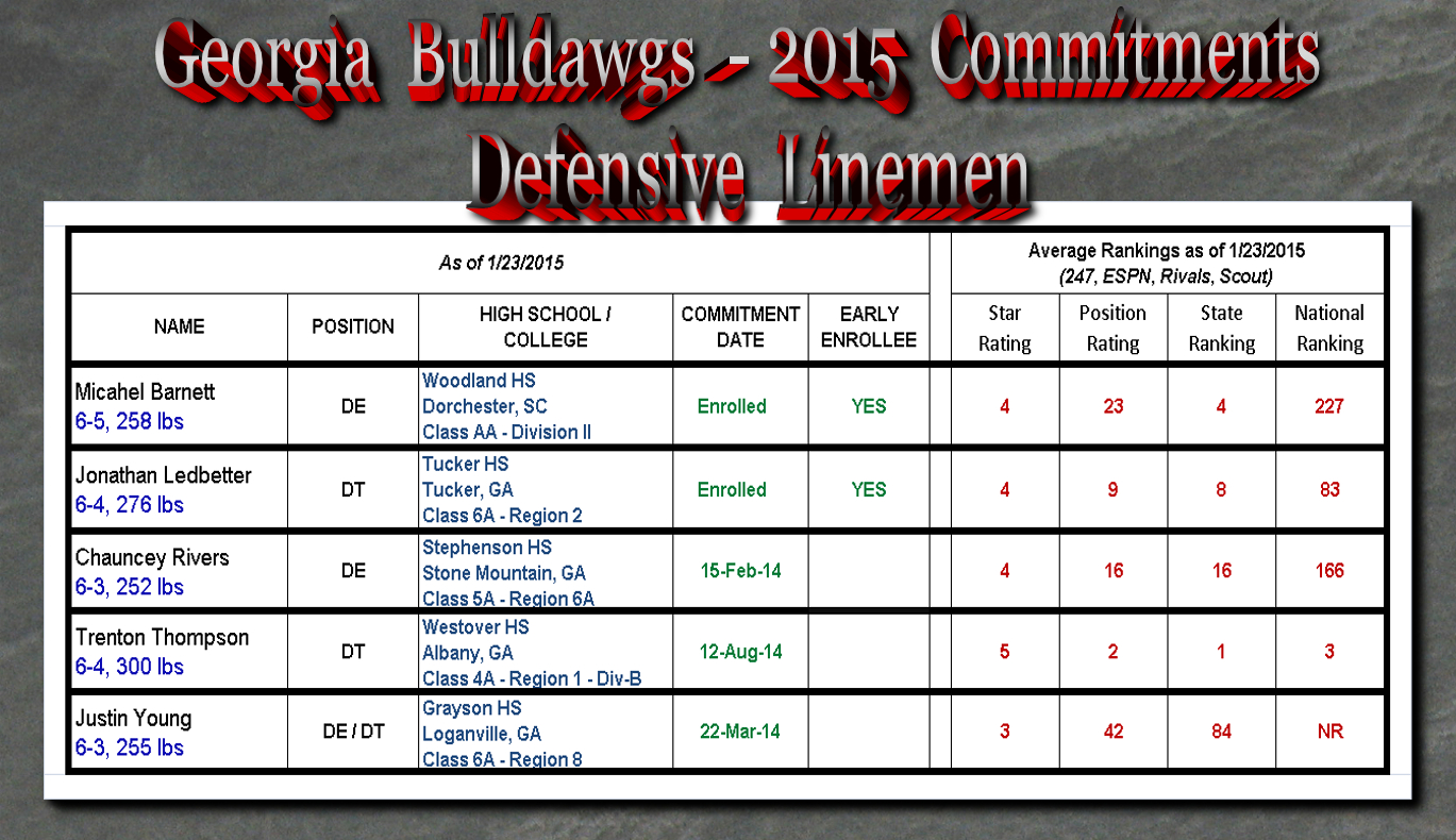 Georgia-Bulldawg-2015 Commitments-DL_01-23-15