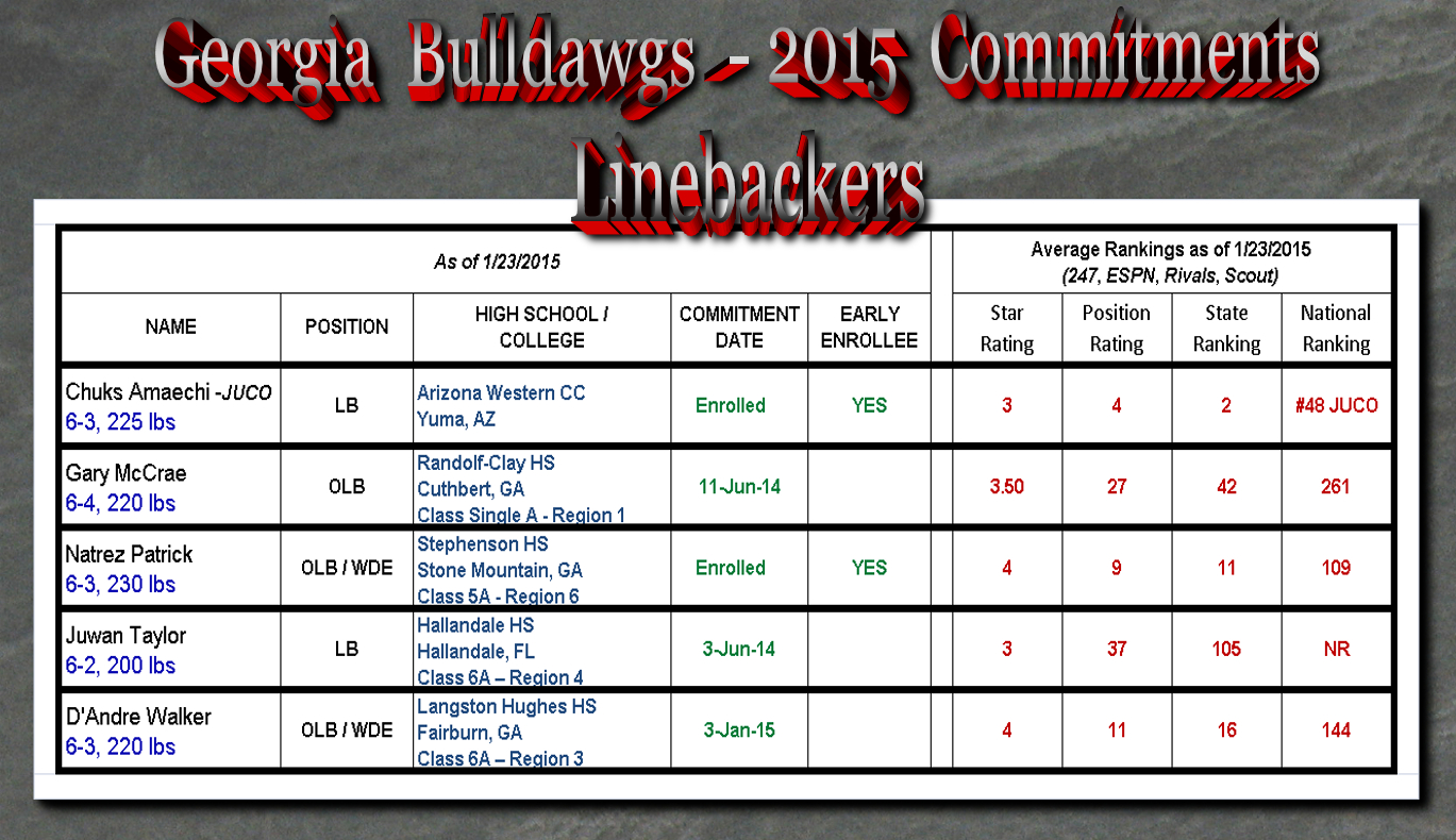 Georgia-Bulldawg-2015 Commitments-LBs_01-23-15