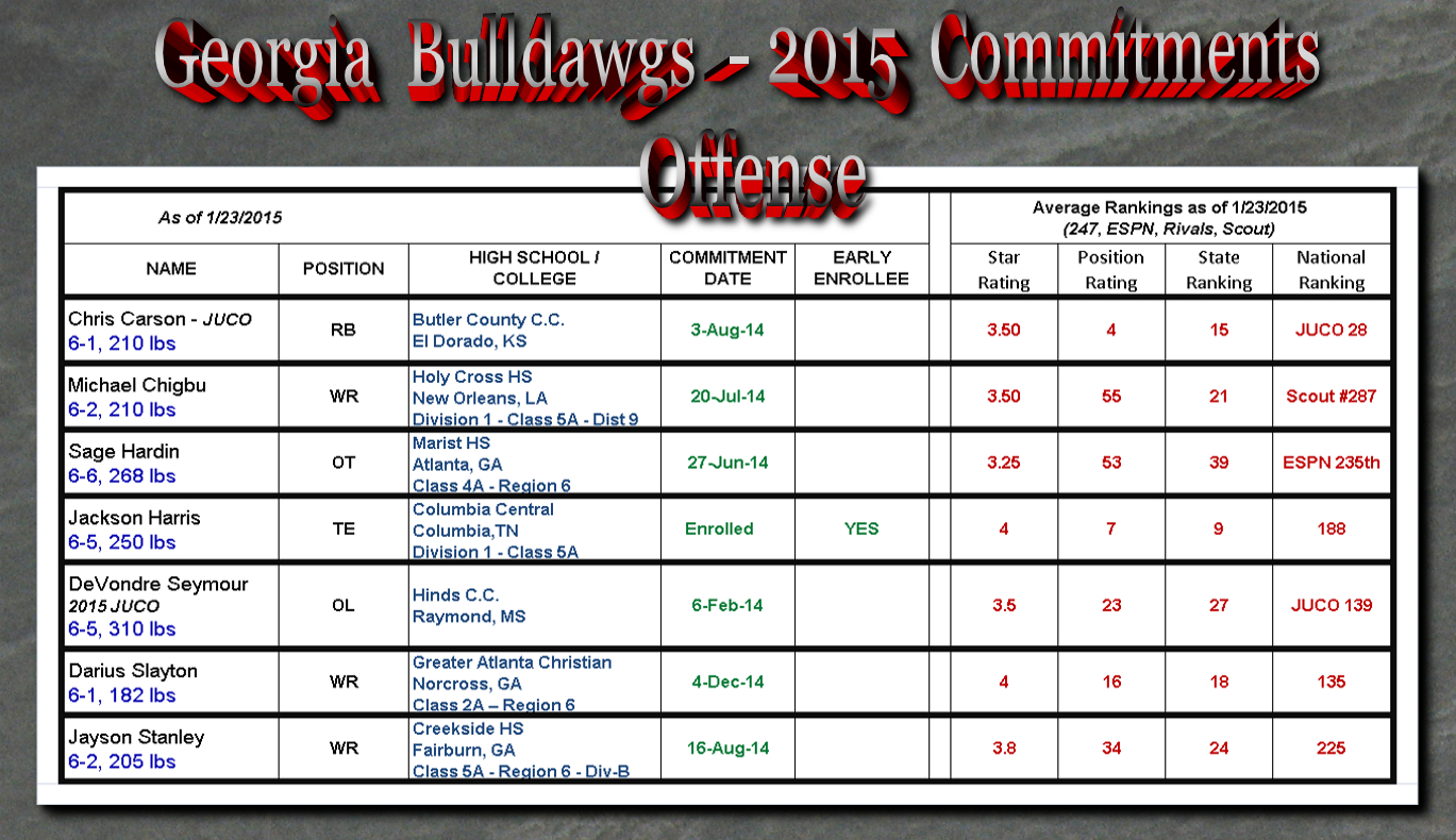 Georgia-Bulldawg-2015 Commitments-Offense_01-23-15