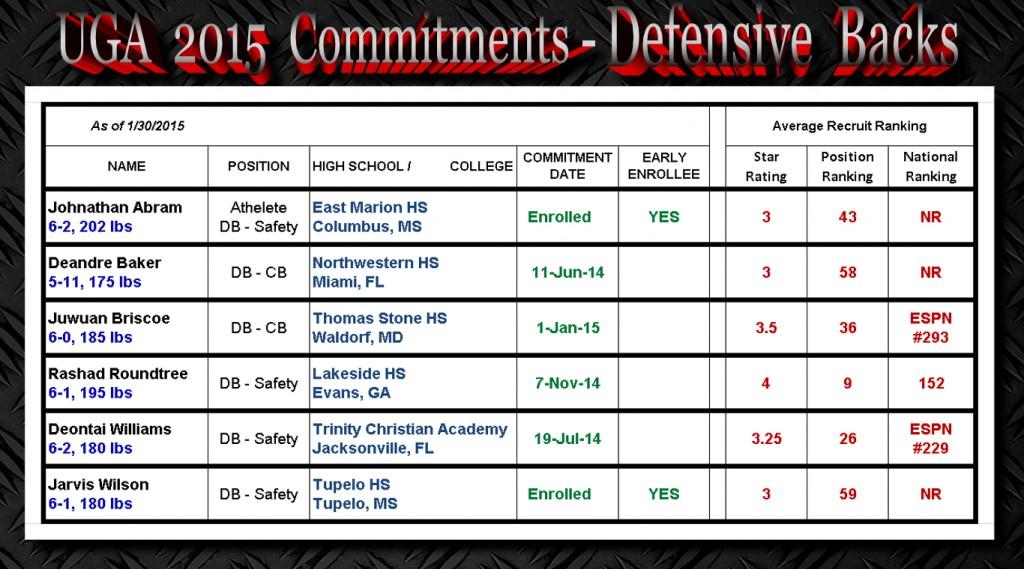 UGA 2015 Commitments-DBs-1-30-2015