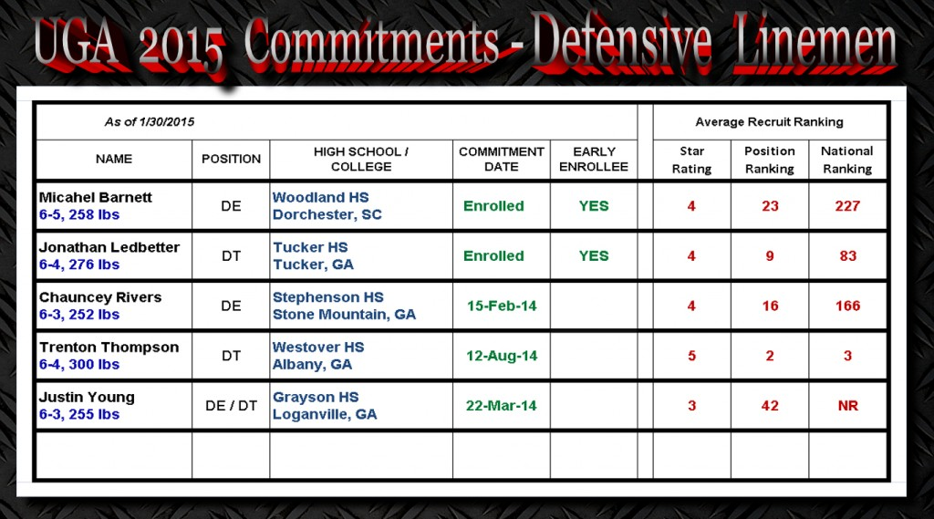 UGA 2015 Commitments-DL-1-30-2015