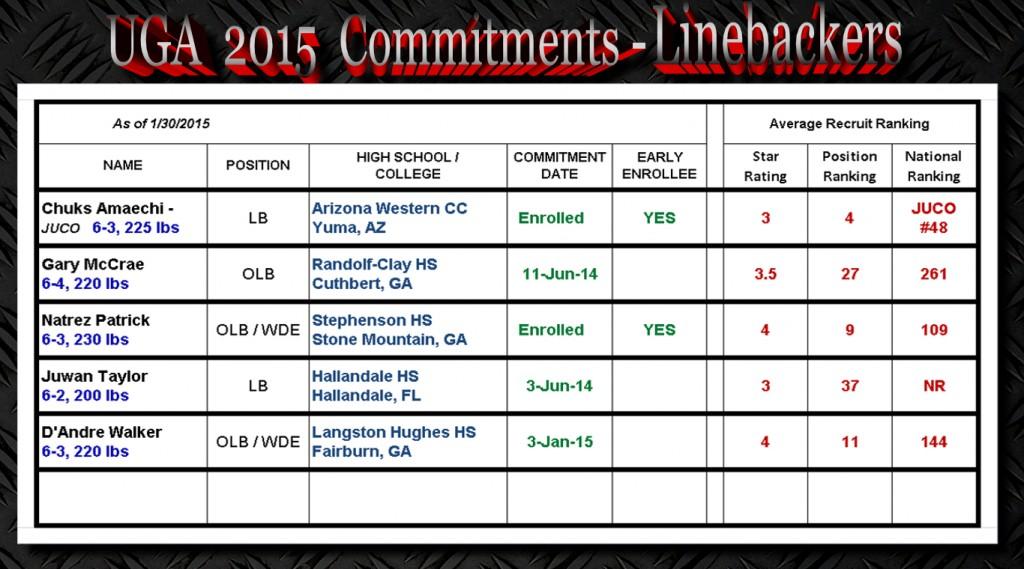 UGA 2015 Commitments-LBs-1-30-2015