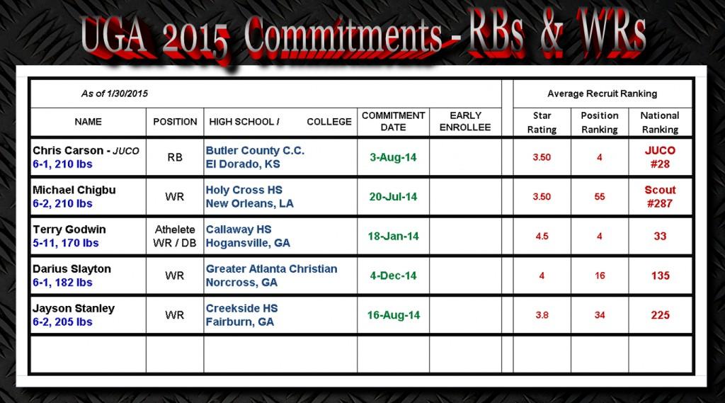 UGA 2015 Commitments-RBs-WRs-1-30-2015