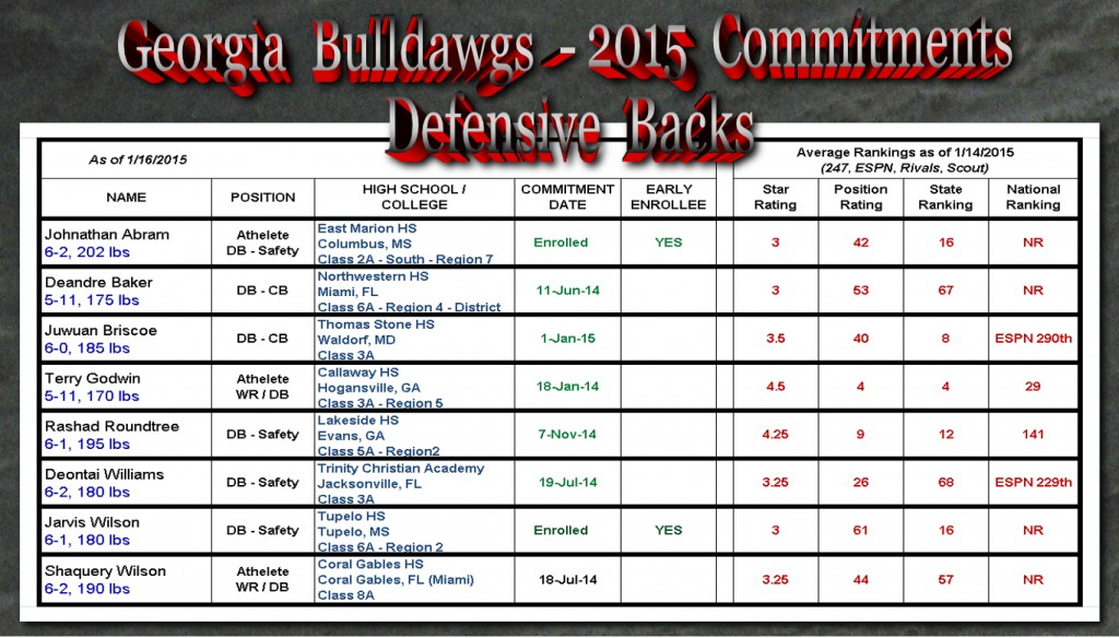 Georgia-Bulldawg-2015 Commitments-DBs_04