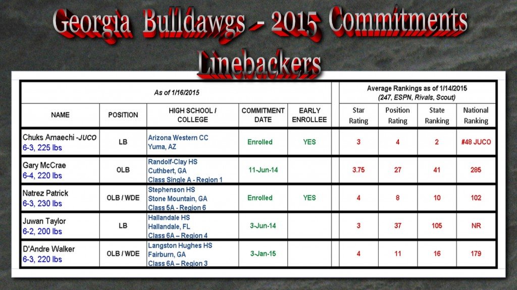 Georgia-Bulldawg-2015 Commitments-LBs_03