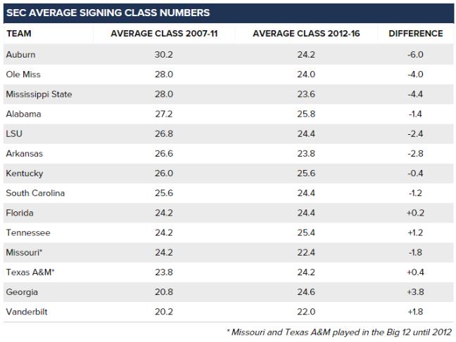 SEC Signing Classes