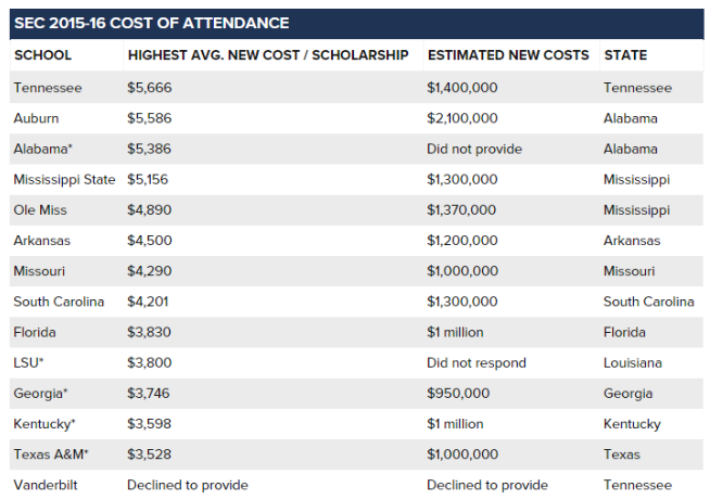SEC schools cost of attendance payments 2015-16