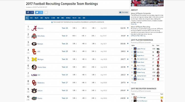 247Sports 2017 Team Recruiting Rankings