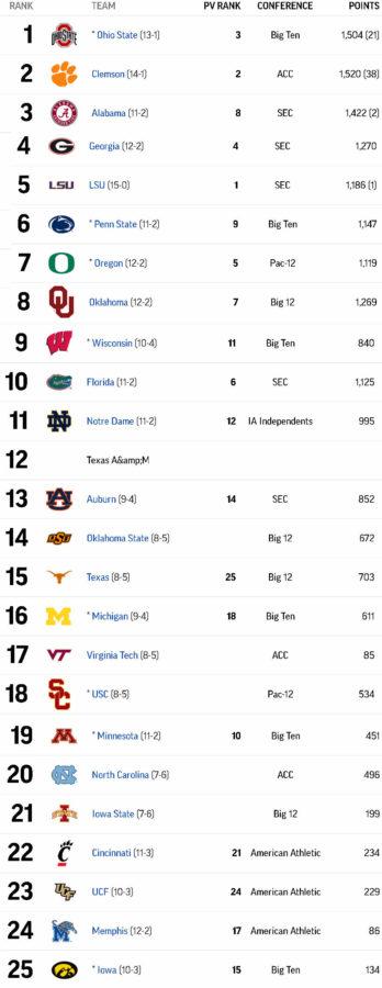 Top 25 AP